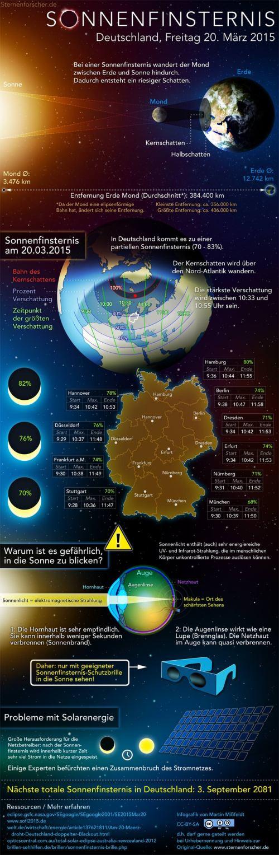 Infografik, Quelle: sternenforscher.de
