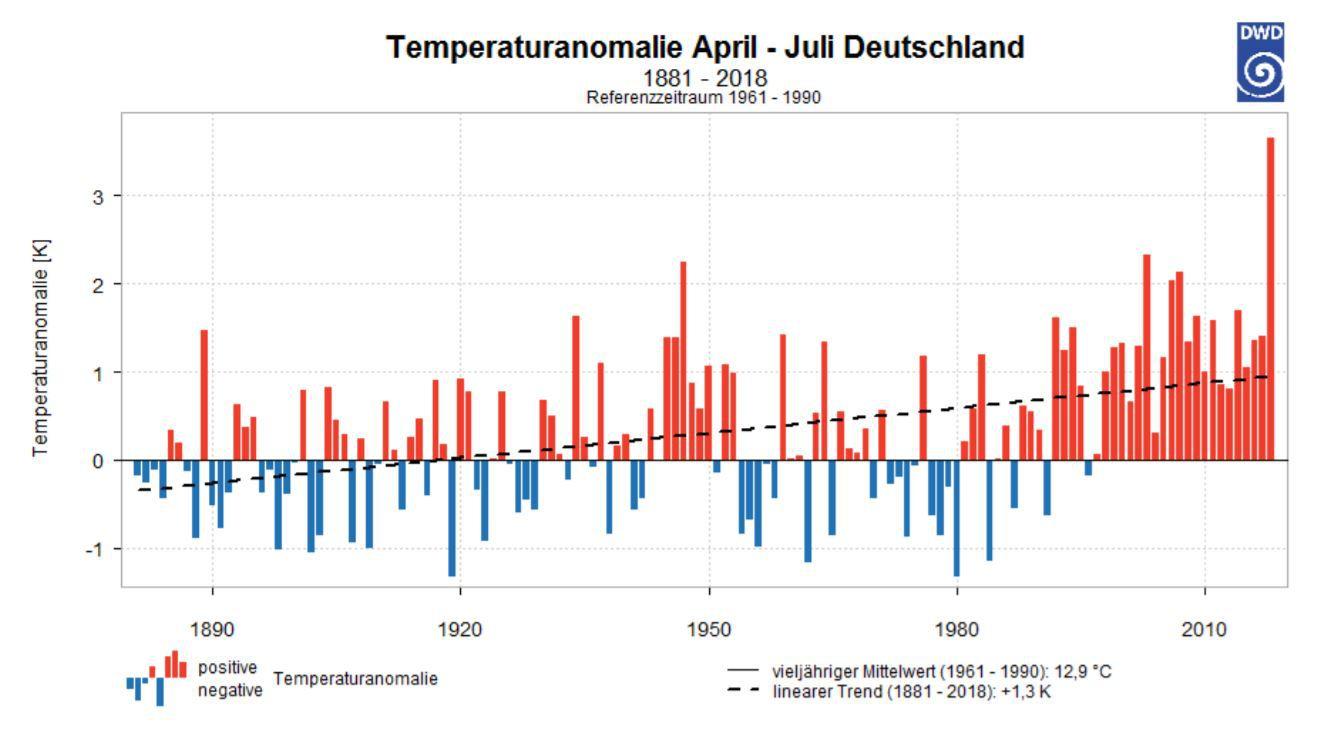 temperaturanomalie_dwd