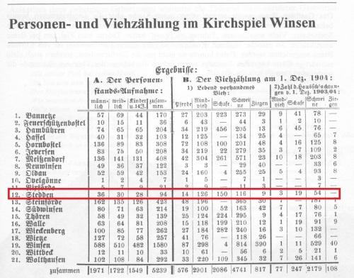 1904 - Personen- und Viehzählung